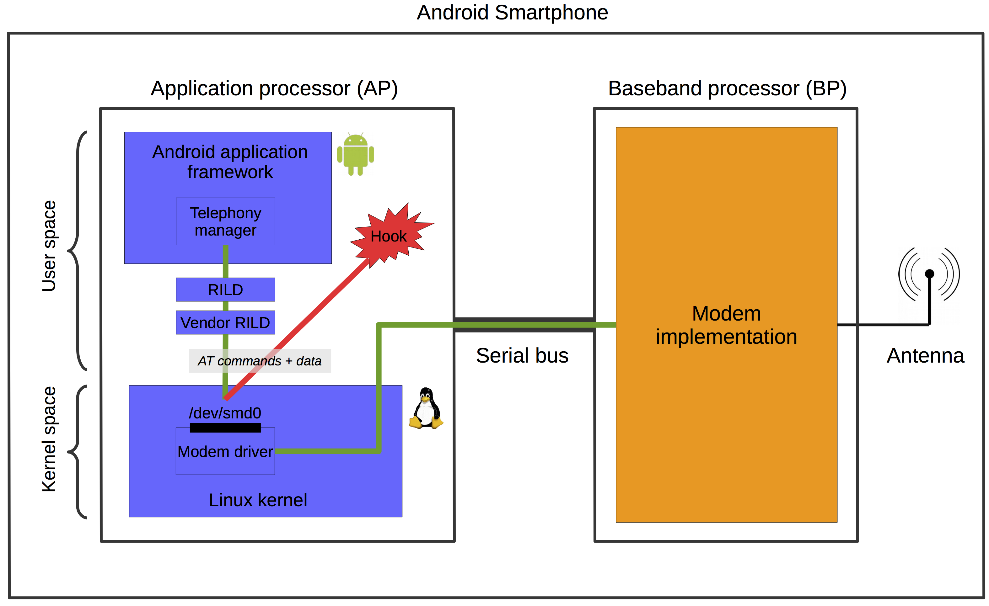 Smartphone Modem Access with AT Commands